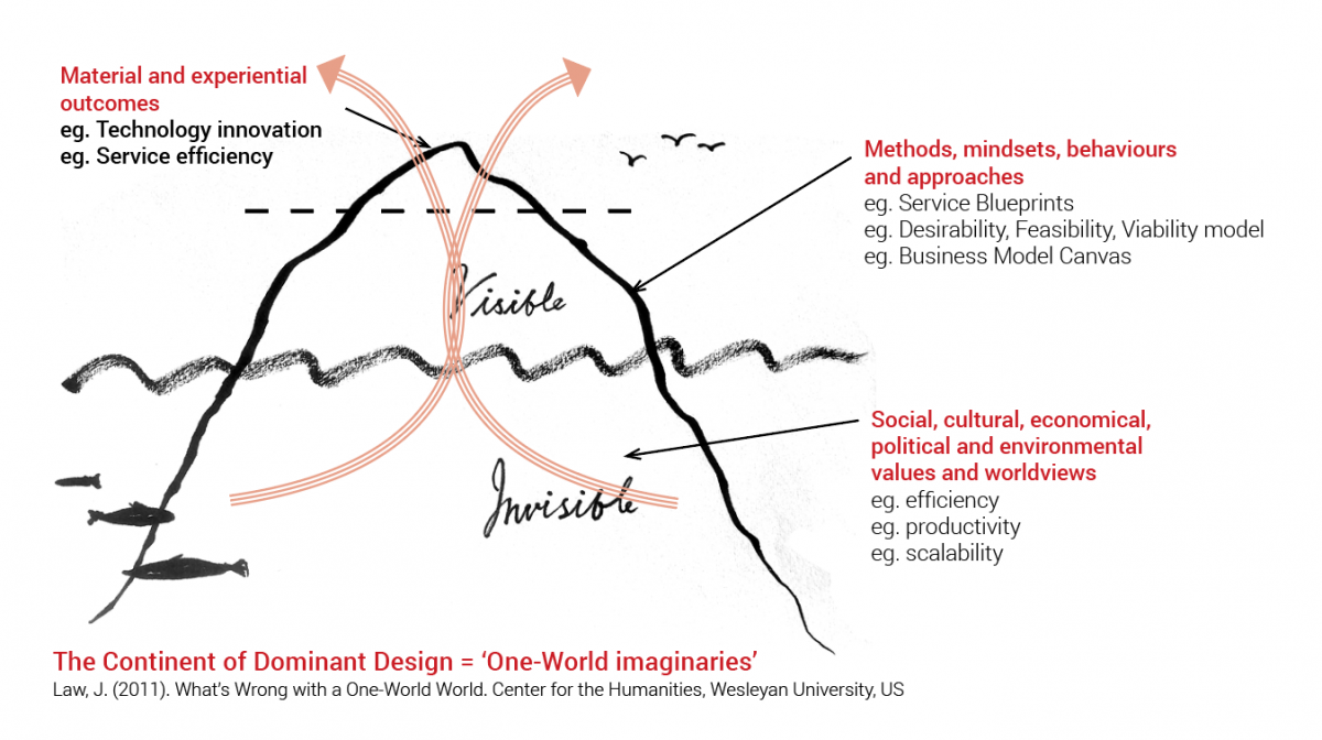 The Continent of Dominant Design is based on One-World imaginaries