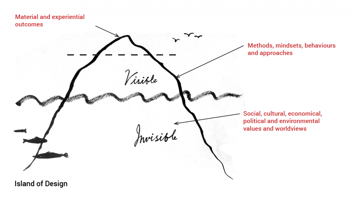A diagram showing three layers of visibility and invisibility