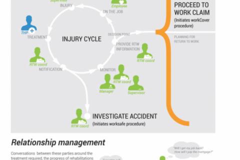 Visualising the Return-To-Work Process