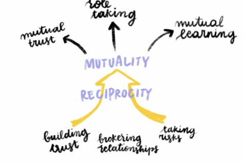 Mutuality and reciprocity: foregrounding relationships in Design and Social Innovation